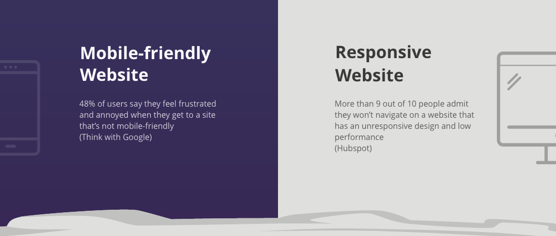 Mobile friendly versus custom responsive website